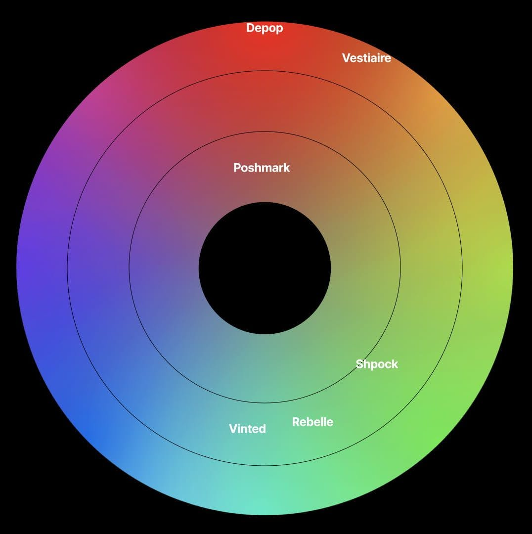 Colour wheel with names of brands located in the place of their primary brand colour.
