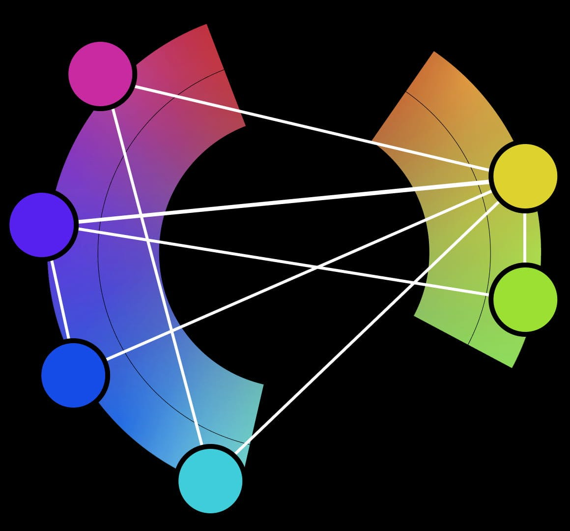Colour wheel with harmonies mapped across teh highlighted colours.