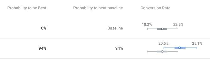 94% probability to beat baseline