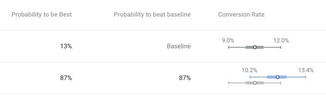 87% probability to beat baseline